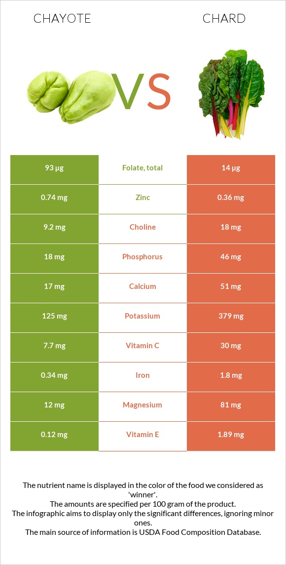 Chayote vs Chard infographic