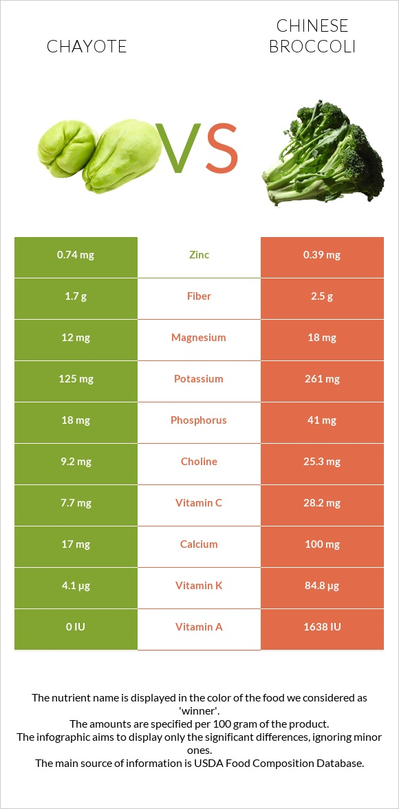 Chayote vs Chinese broccoli infographic