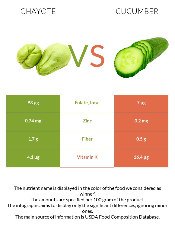 Chayote vs Cucumber infographic