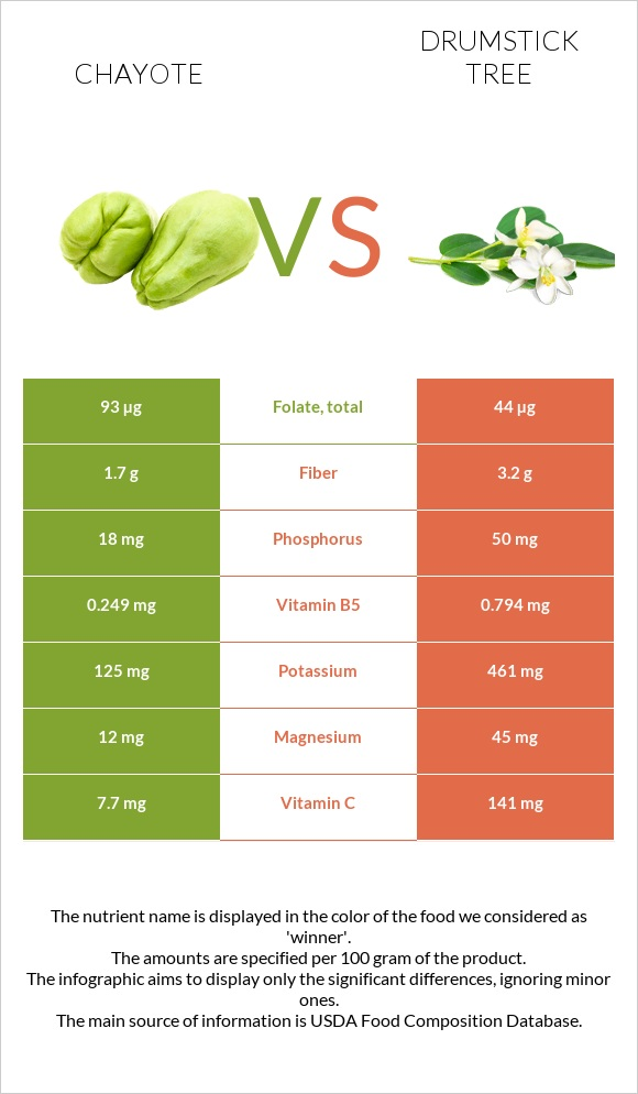Chayote vs Drumstick tree infographic