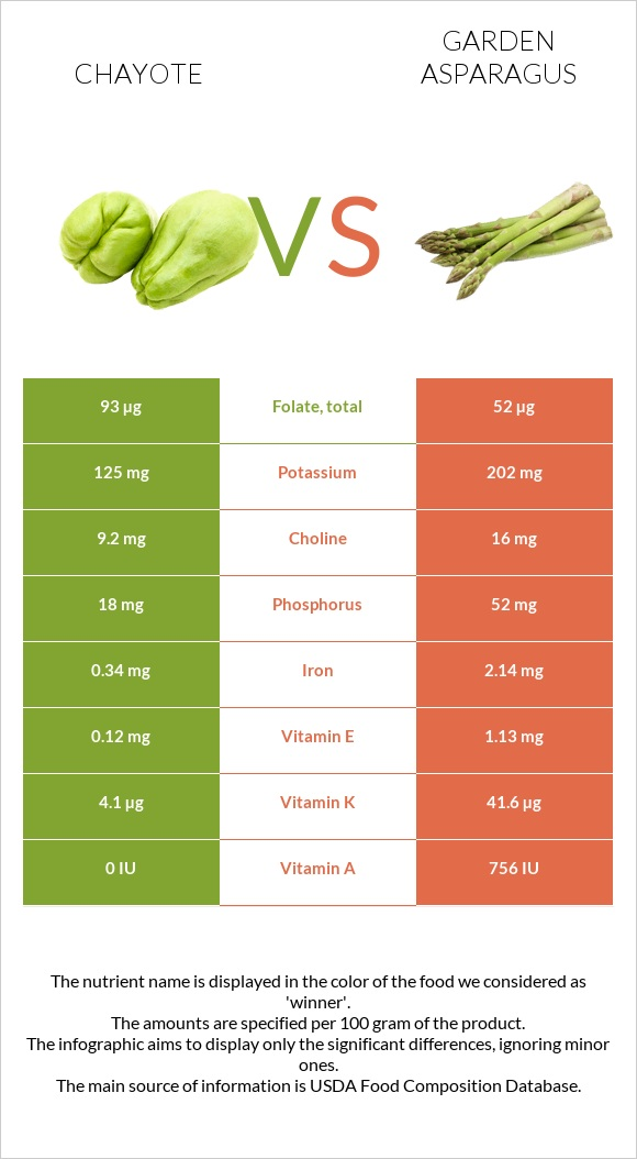 Chayote vs Garden asparagus infographic