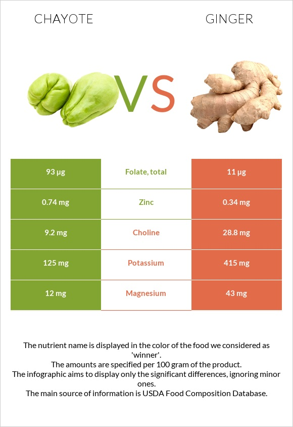 Chayote vs Ginger infographic