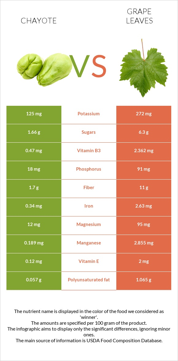 Chayote vs Grape leaves infographic
