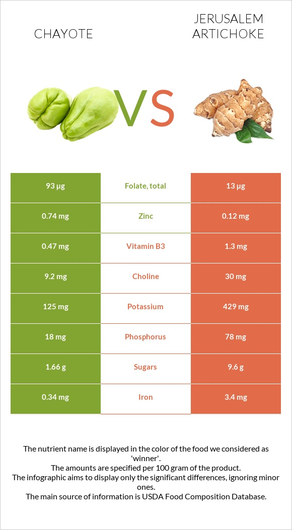 Chayote vs Jerusalem artichoke infographic