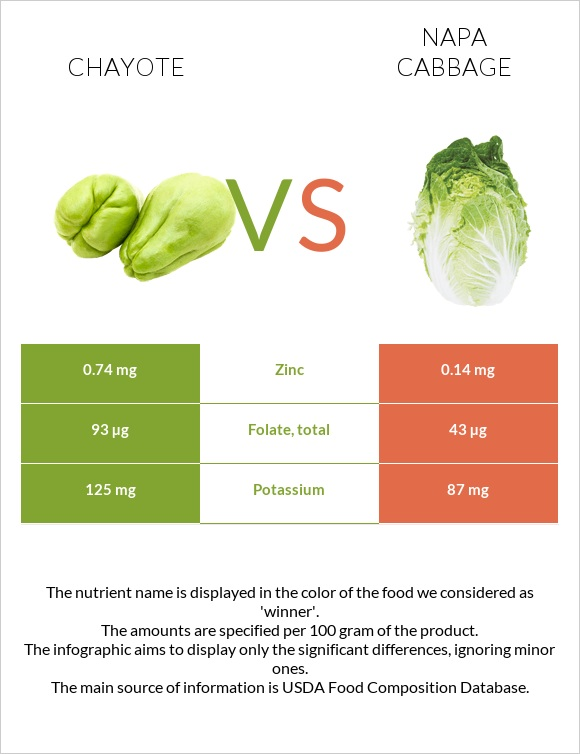 Chayote vs Napa cabbage infographic