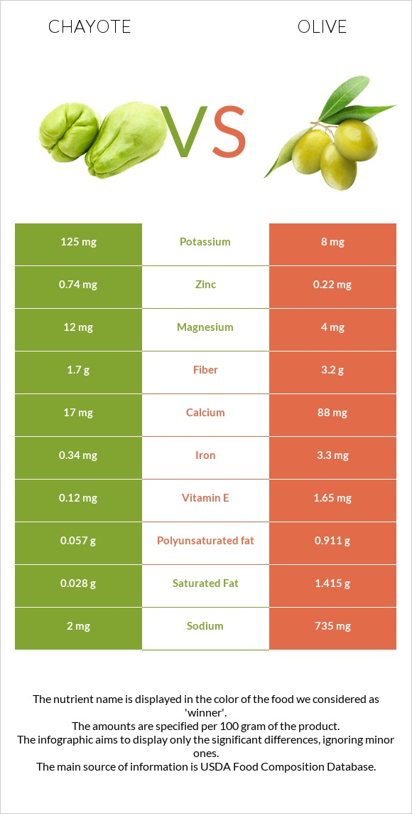 Chayote vs Olive infographic