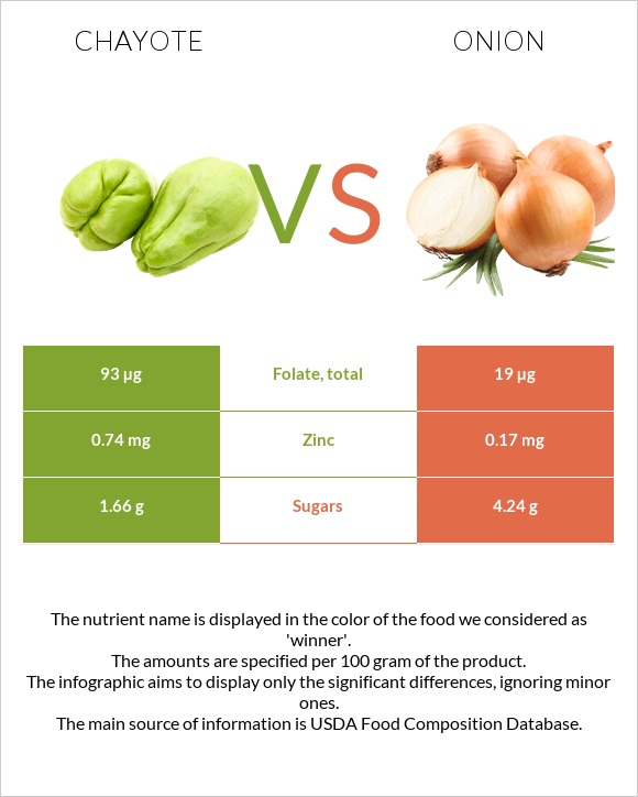 Chayote vs Onion infographic