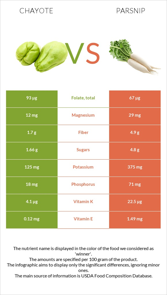 Chayote vs Parsnip infographic