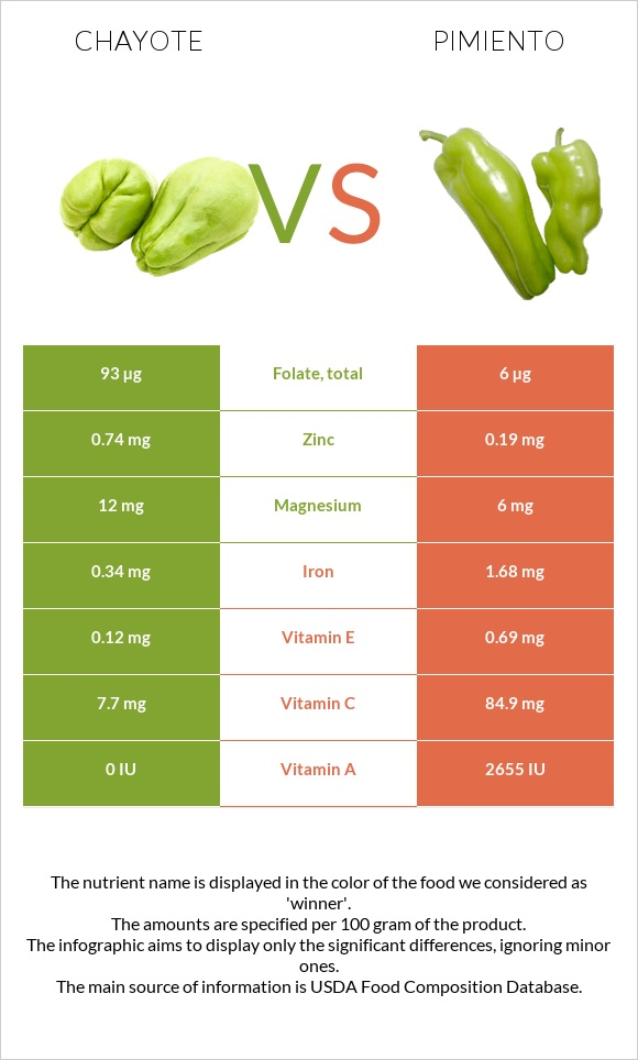 Chayote vs Pimiento infographic
