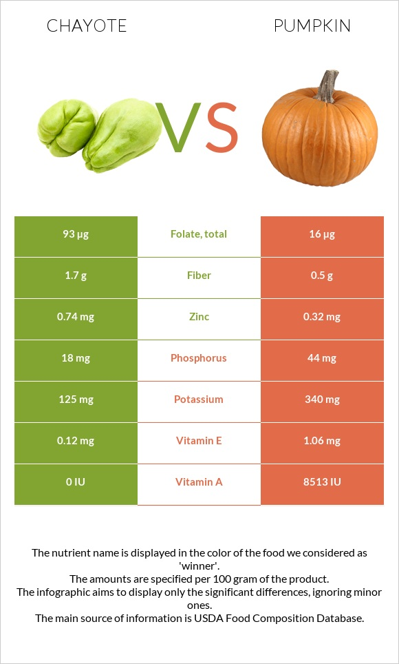 Chayote vs Pumpkin infographic