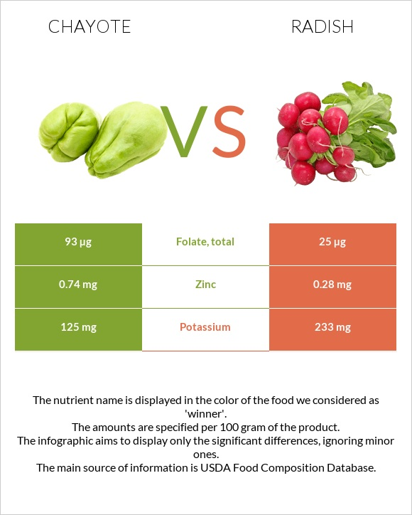 Chayote vs Radish infographic