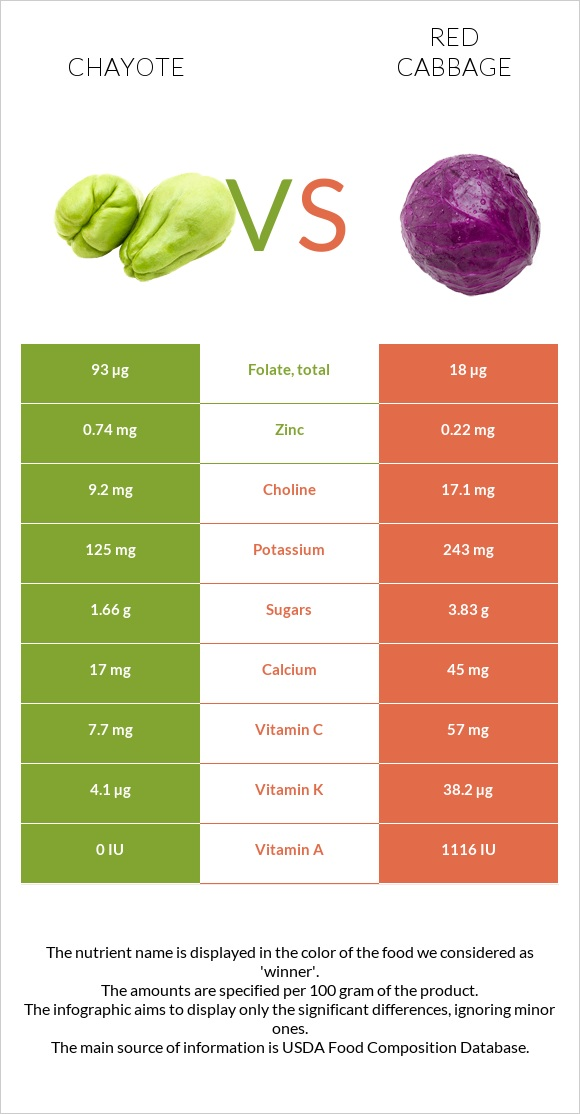Chayote vs Red cabbage infographic