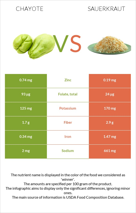 Chayote vs Sauerkraut infographic
