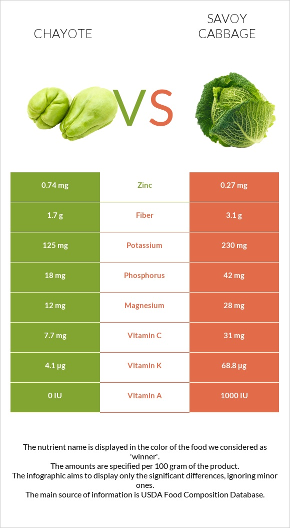 Chayote vs Savoy cabbage infographic