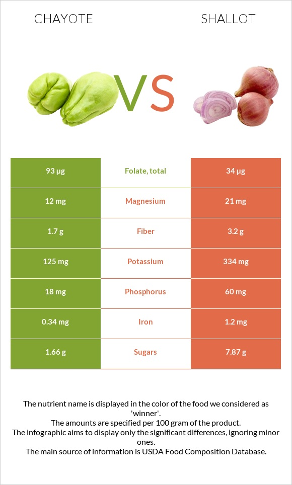 Chayote vs Shallot infographic