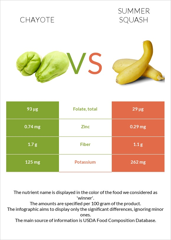 Chayote vs Summer squash infographic