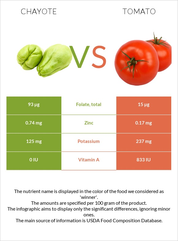 Chayote vs Tomato infographic