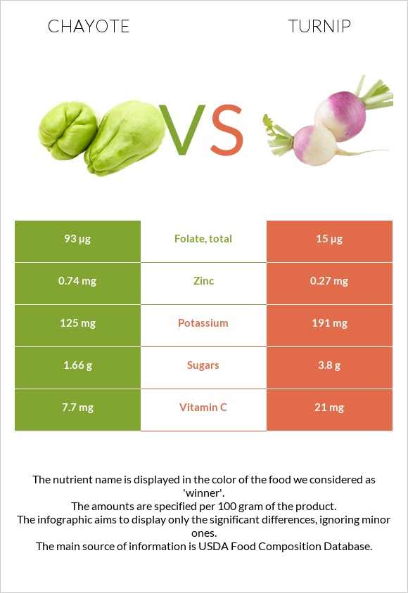 Chayote vs Turnip infographic