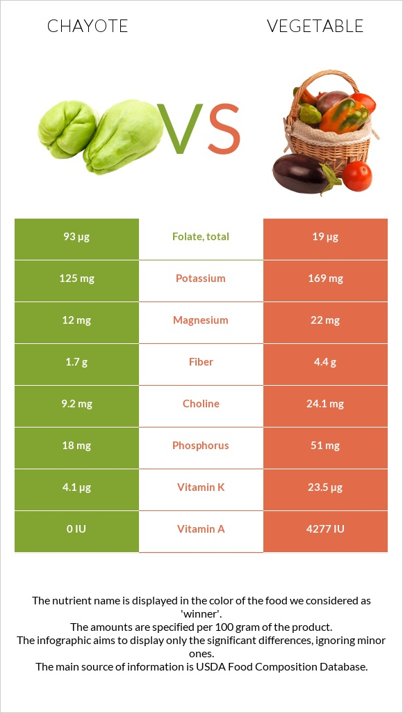 Chayote vs Vegetable infographic