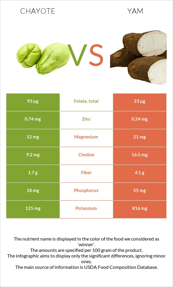 Chayote vs Yam infographic