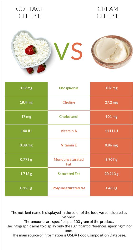 Cottage cheese vs Cream cheese infographic