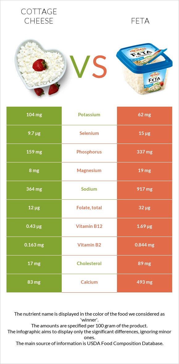 Cottage cheese vs Feta infographic