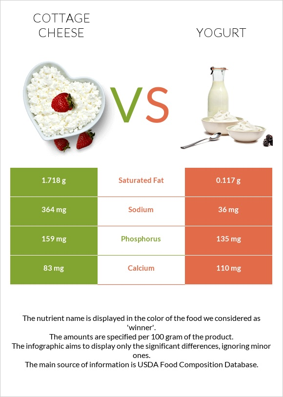 Cottage Cheese Vs Yogurt In Depth Nutrition Comparison