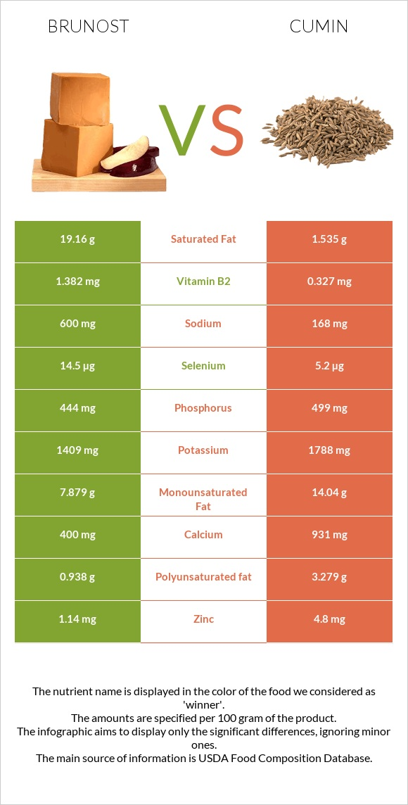 Brunost vs Cumin infographic