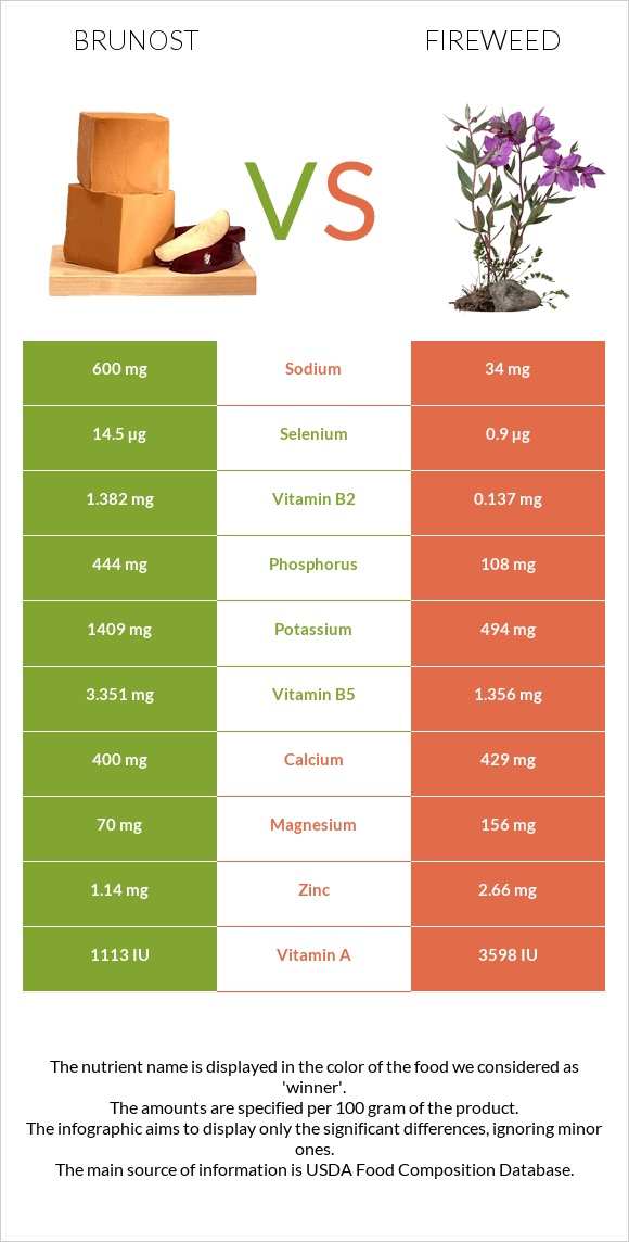 Brunost vs Fireweed infographic
