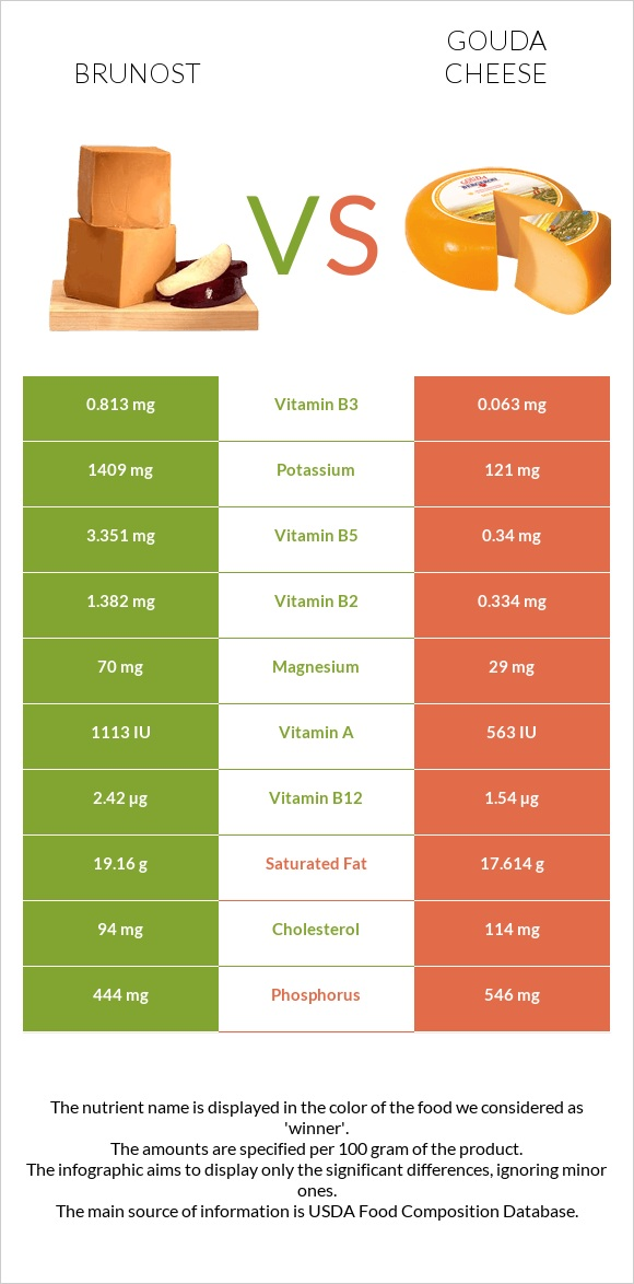 Brunost vs Gouda cheese infographic