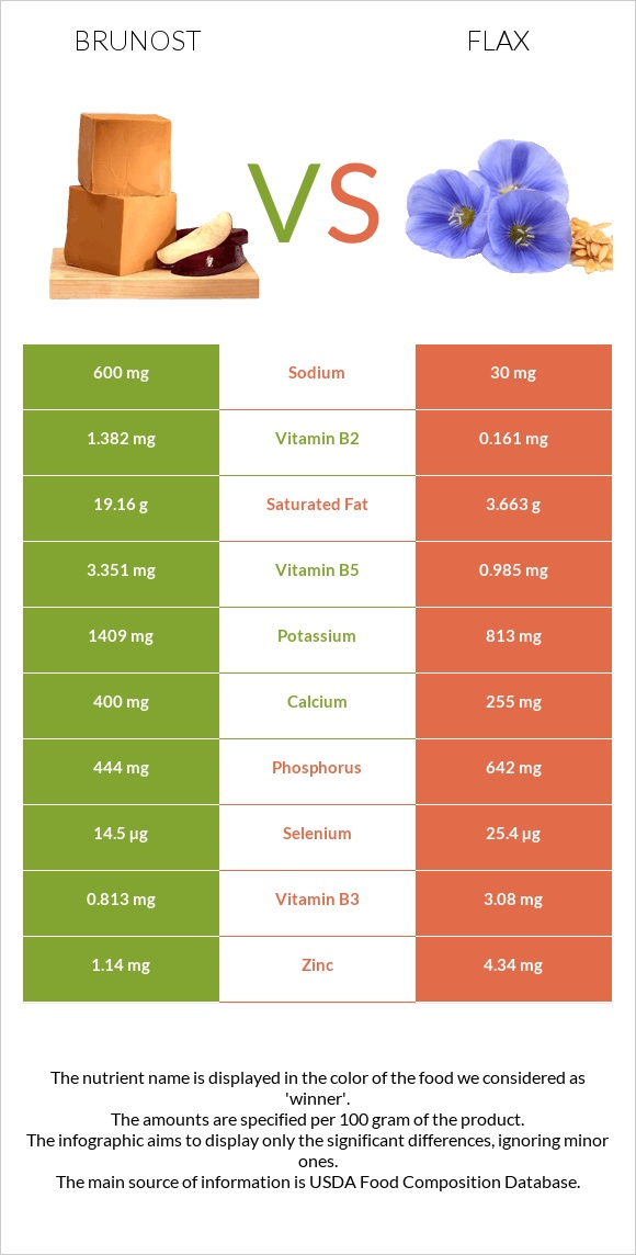 Brunost vs Flax infographic