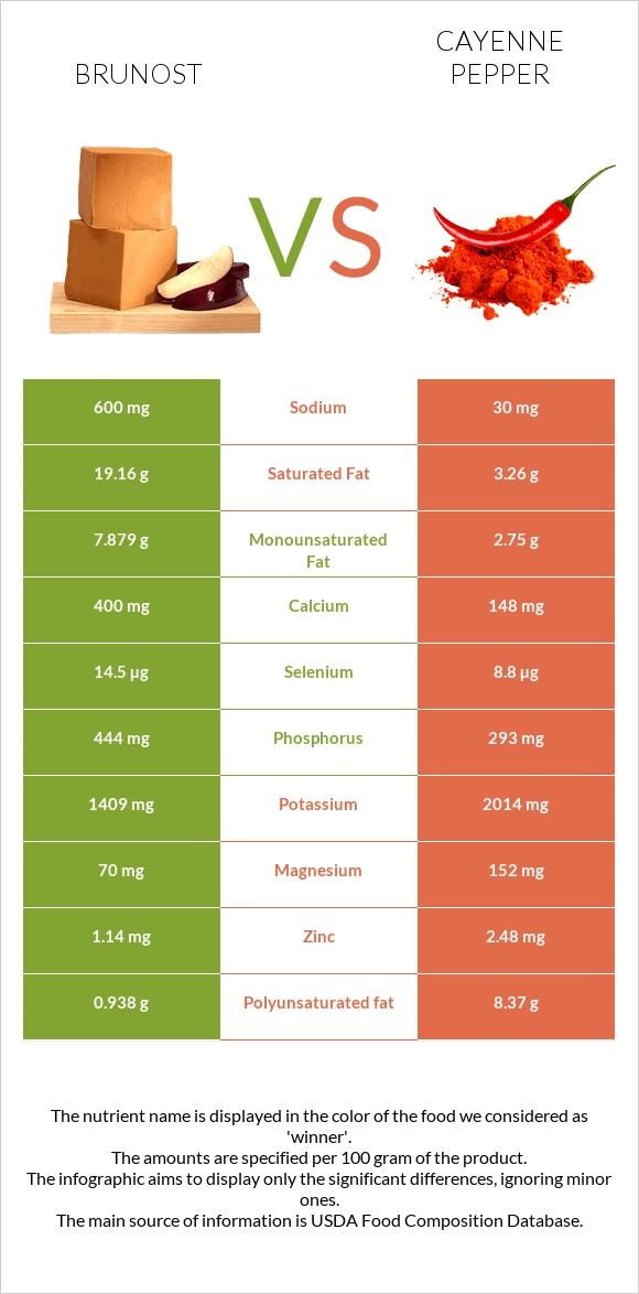 Brunost vs Cayenne pepper infographic