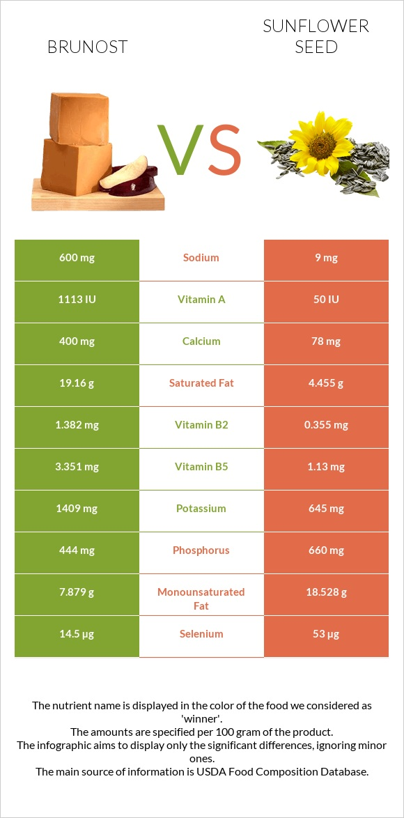Brunost vs Sunflower seed infographic