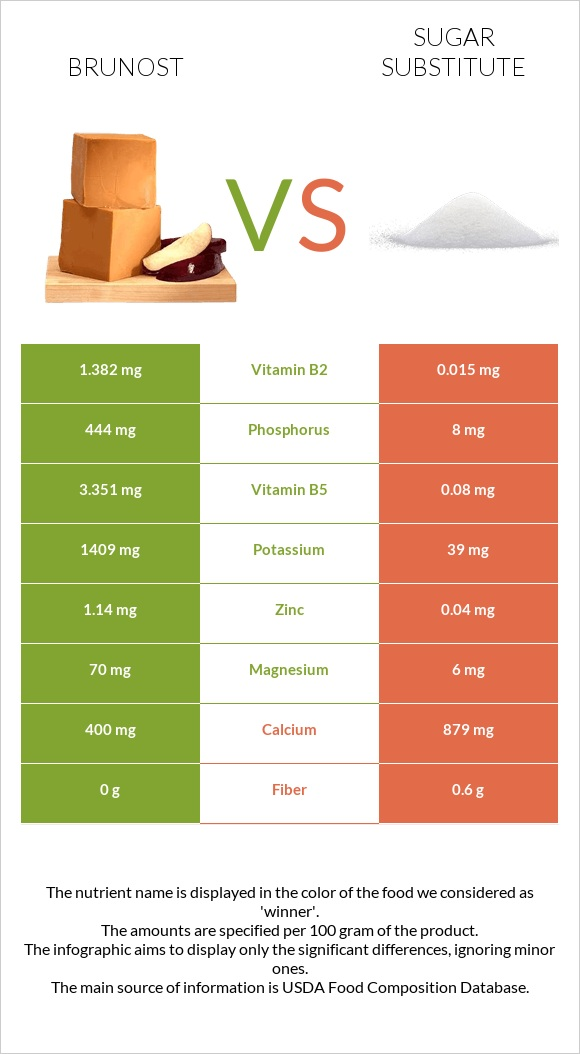 Brunost vs Sugar substitute infographic