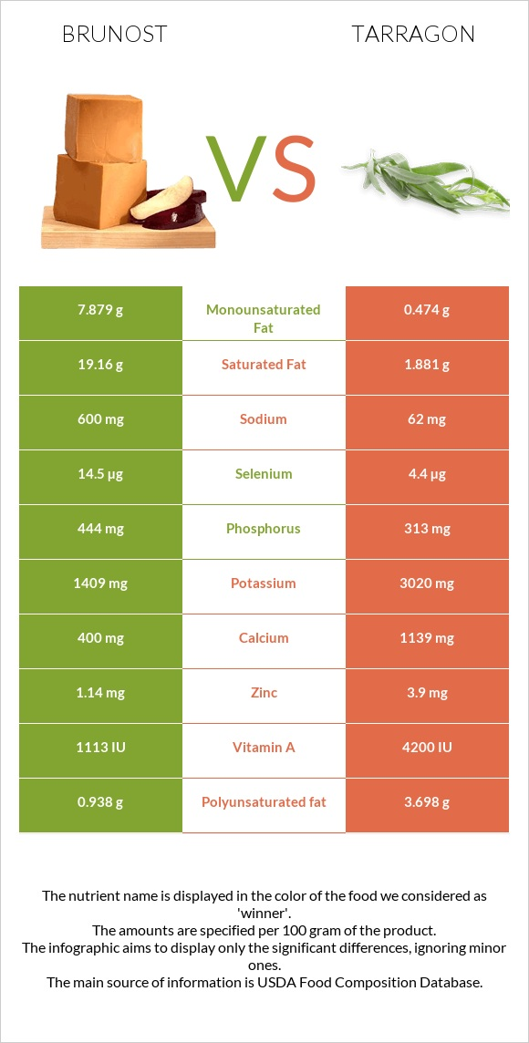 Brunost vs Tarragon infographic