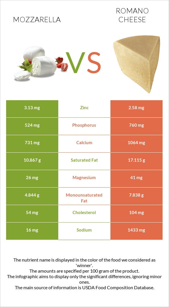Mozzarella vs Romano cheese infographic