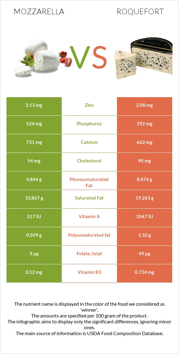 Mozzarella vs Roquefort infographic