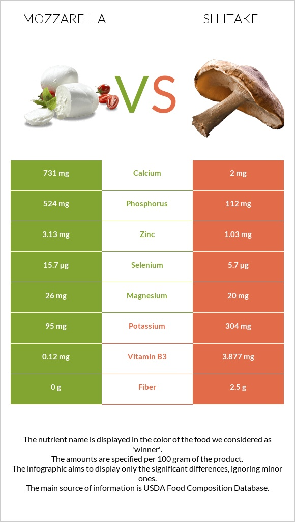 Mozzarella vs Shiitake infographic