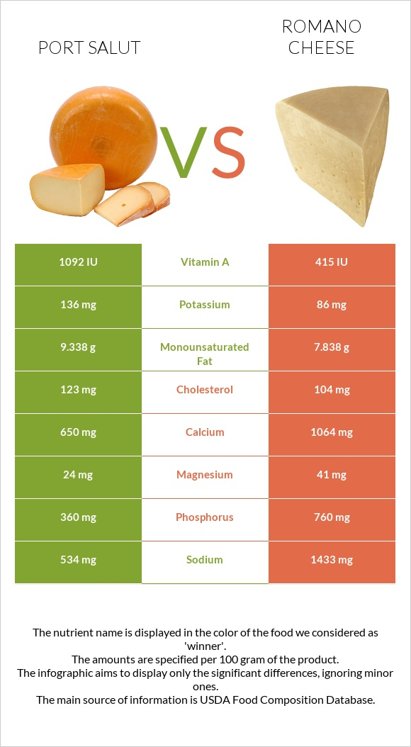 Port Salut vs Romano cheese infographic