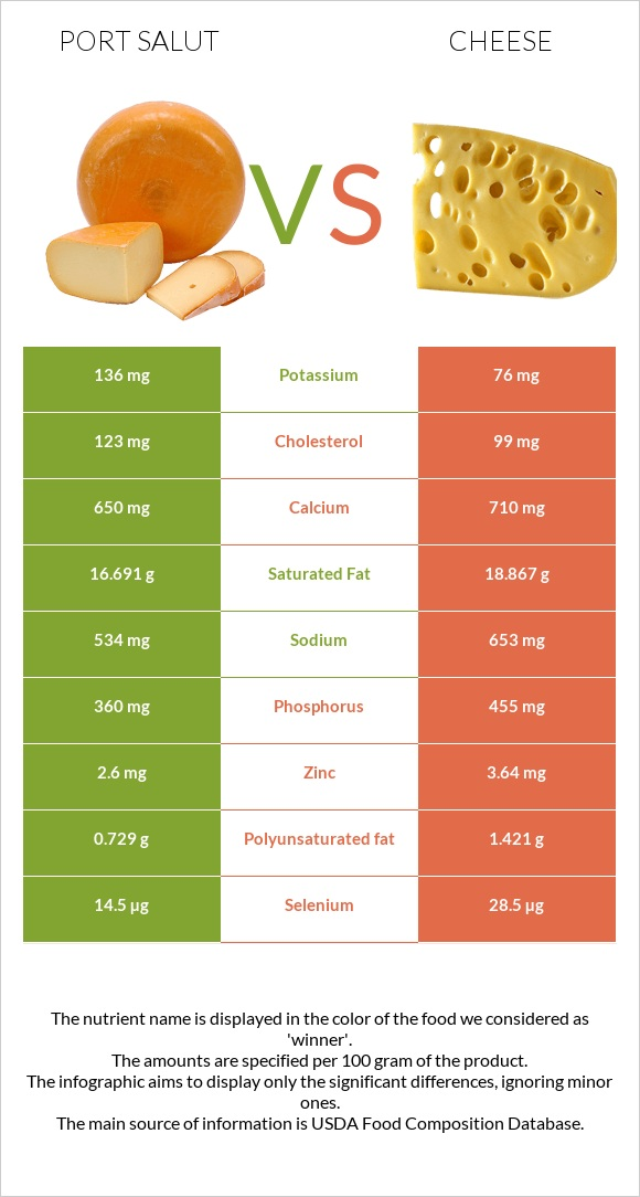 Port Salut vs Cheese infographic