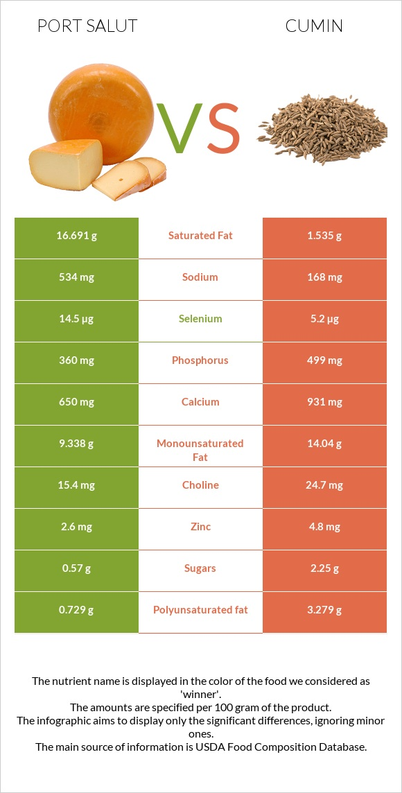 Port Salut vs Cumin infographic