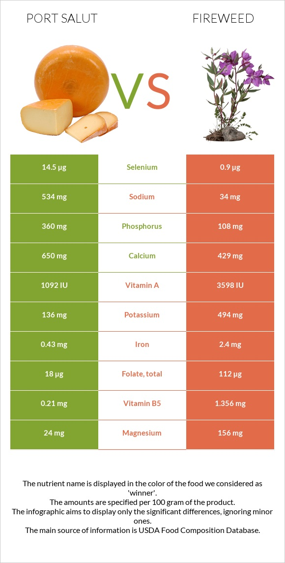 Port Salut vs Fireweed infographic
