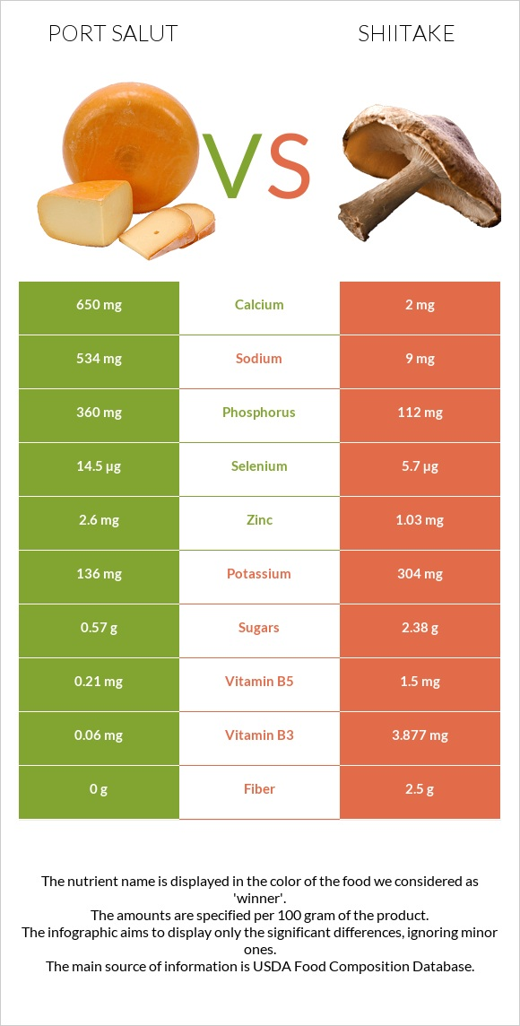 Port Salut vs Shiitake infographic