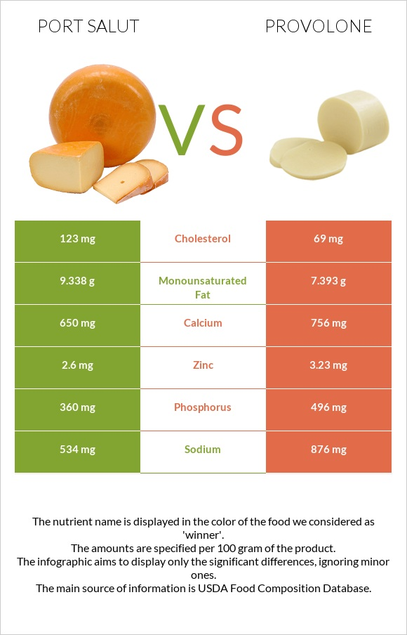 Port Salut vs Provolone infographic