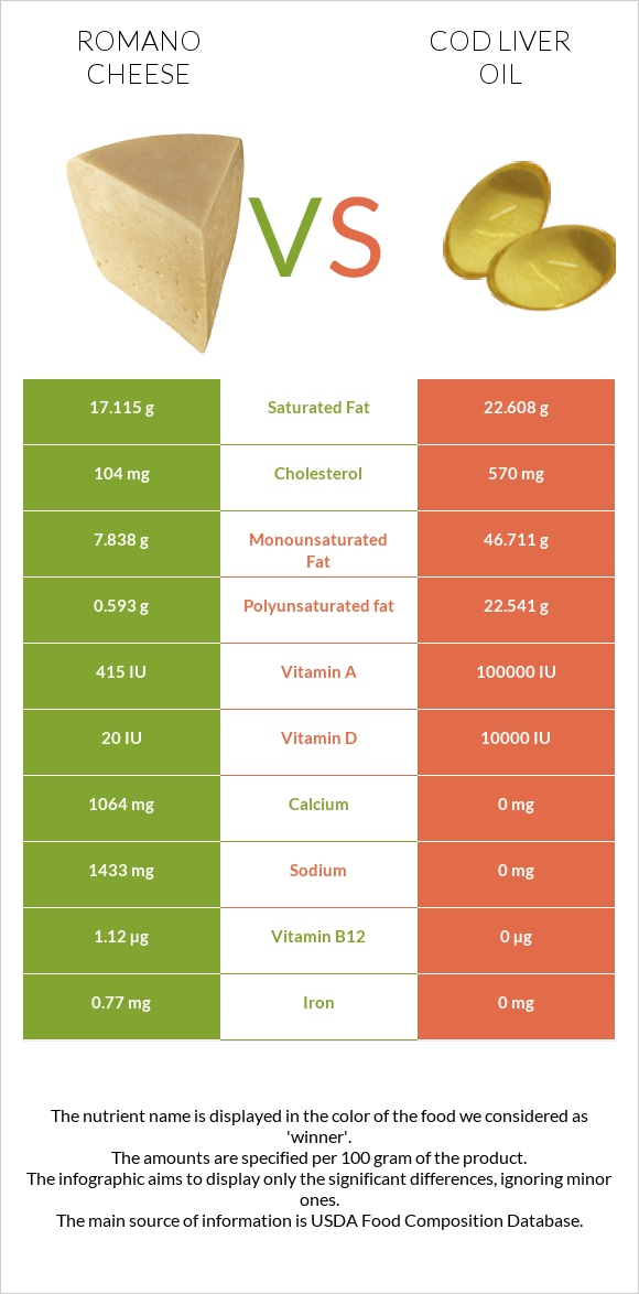 Romano cheese vs Cod liver oil infographic