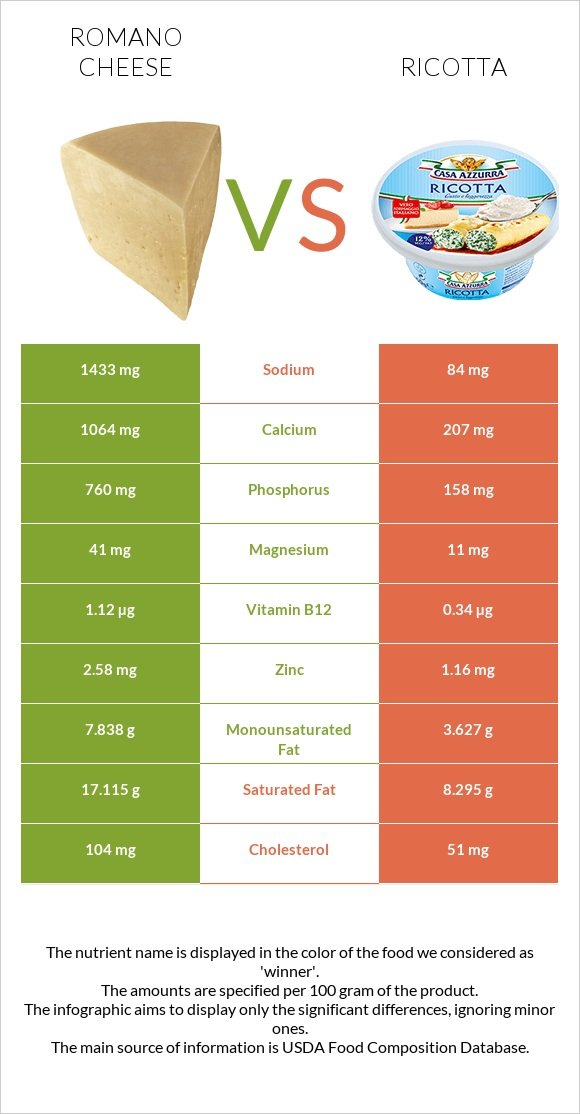 Romano cheese vs Ricotta infographic