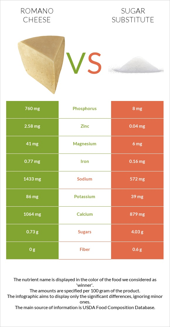 Romano cheese vs Sugar substitute infographic
