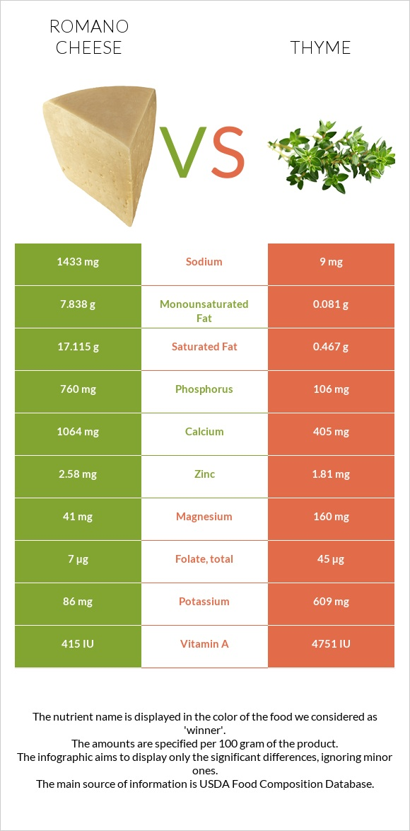 Romano cheese vs Thyme infographic