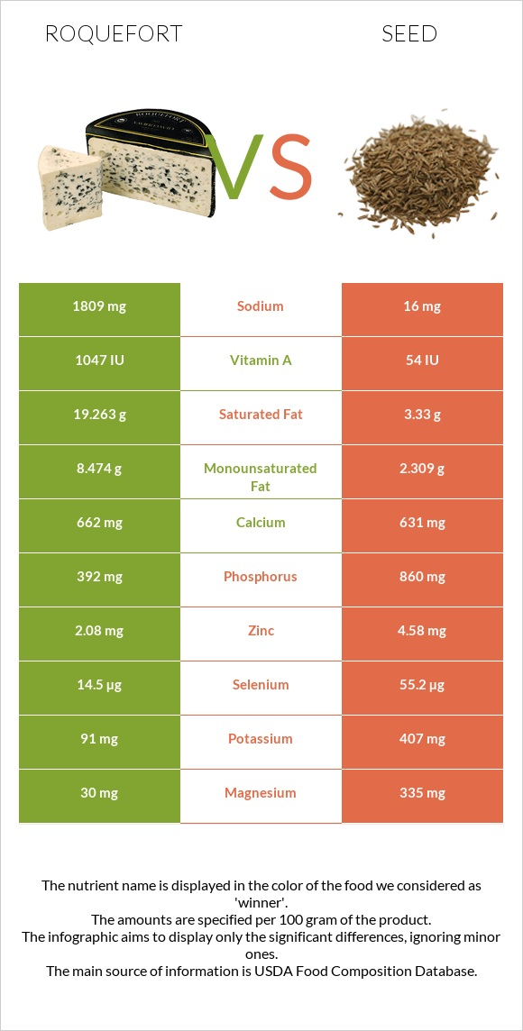 Roquefort vs Seed infographic