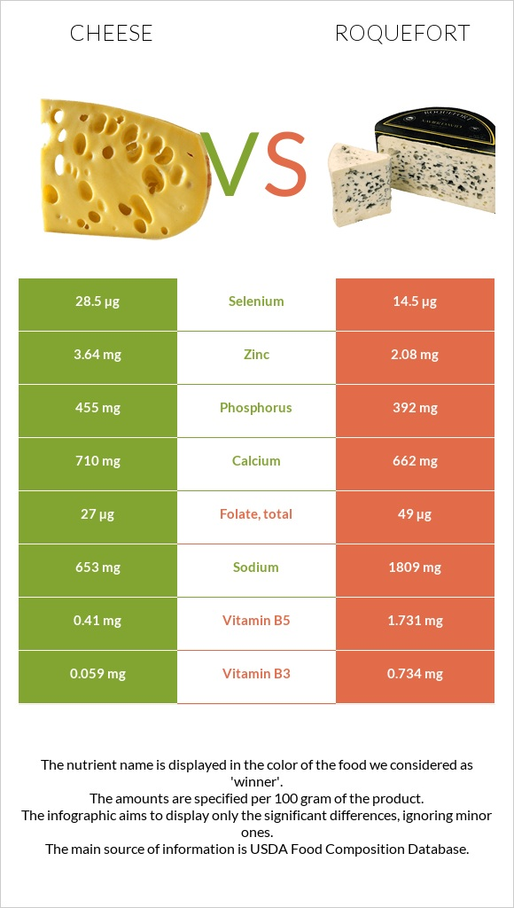 Cheese vs Roquefort infographic